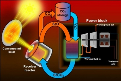 O noua metoda de stocare a energiei termice